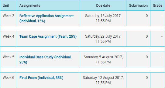 moodle - how to submit an assignment