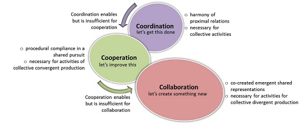 Working With Others The 3 Cs Collaboration Cooperation
